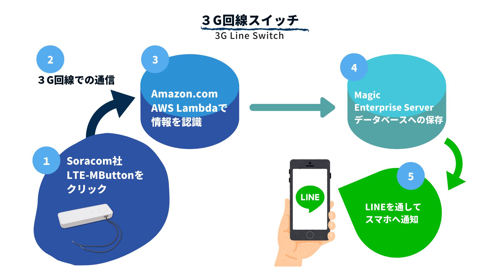 3G回線スイッチ FOR MAGIC XPA