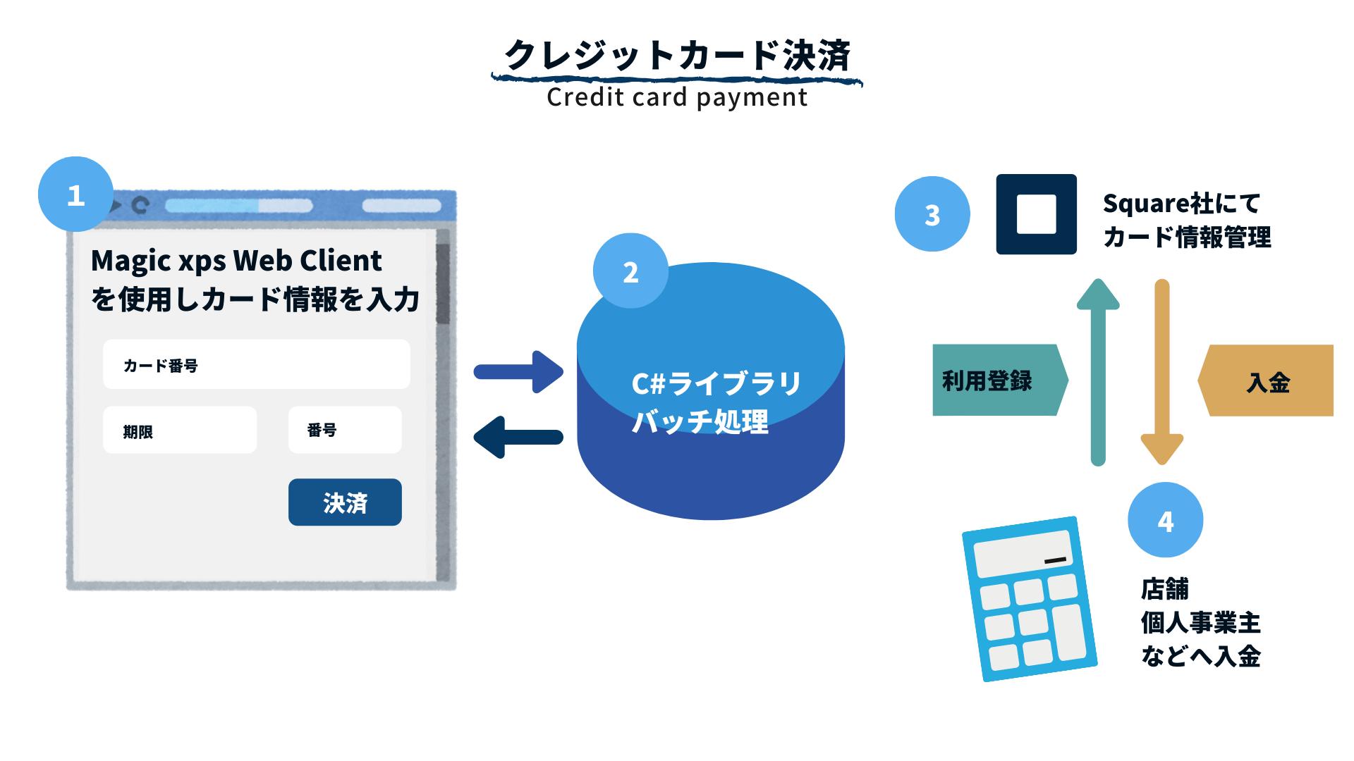 クレジットカード決済 FOR MAGIC XPA WEBCLIENT